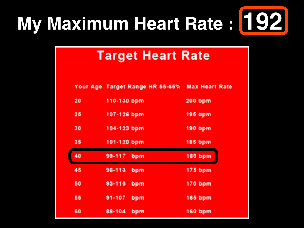 Cutting edge testing metabolic performance it is estimated that your max heart rate is 220 minus your age which in my case would be 180 my maximum recorded heart rate nvjuhfo Image collections